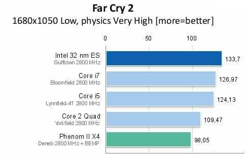 Intel i9 Far Cry 2 Benchmark