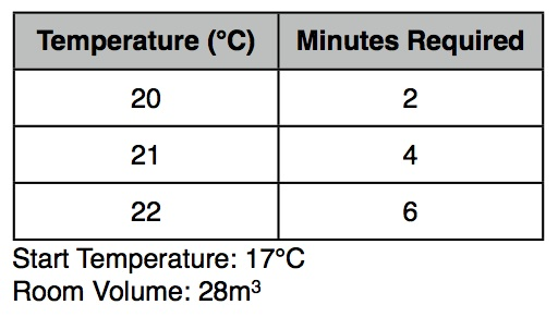 Dyson AM05 Hot+Cool Heating Test