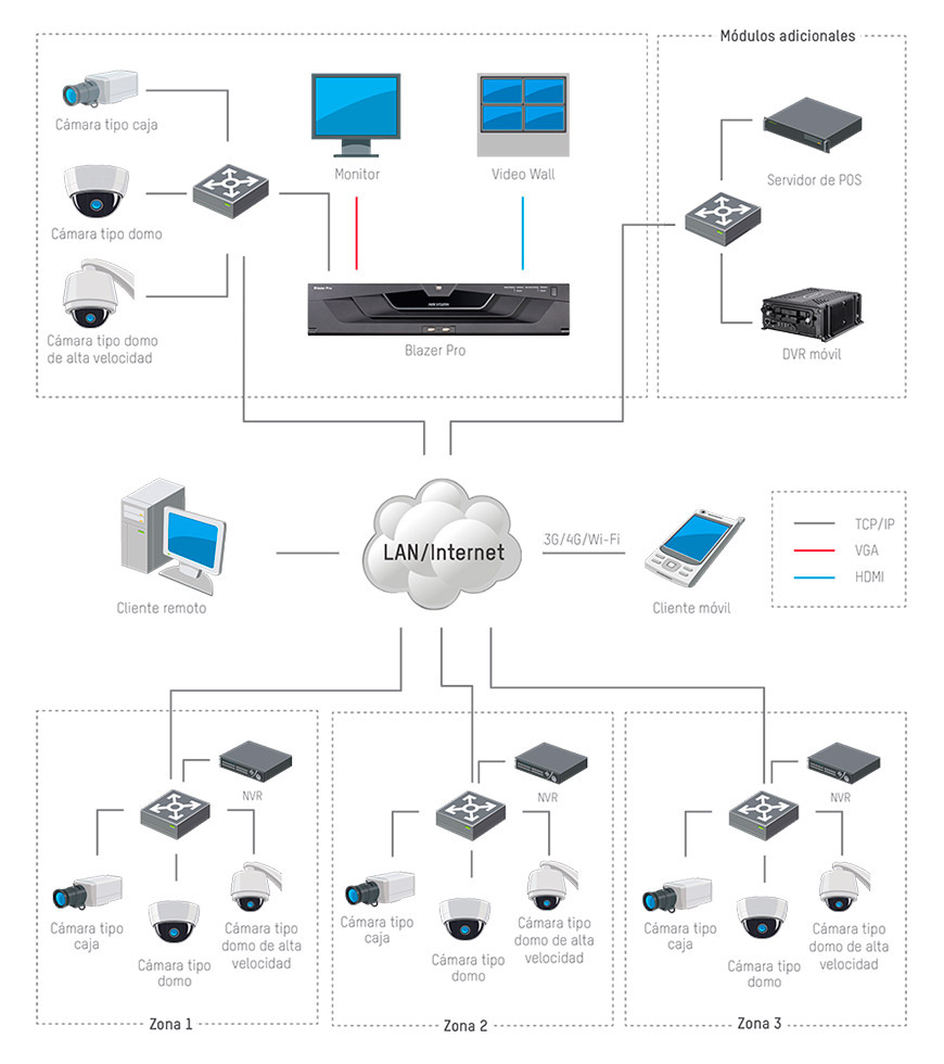 Hikvision Blazer Pro: Server solution integrated into VMS
