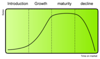 Graph that displays a drop in sales and correlations to time on market