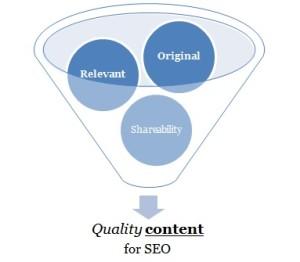SEO Content Development