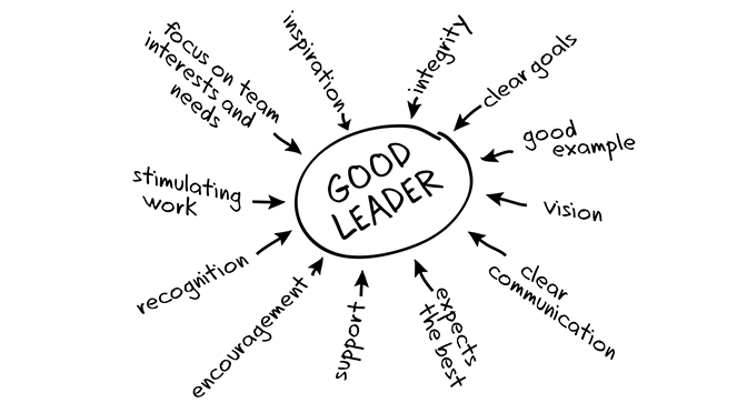What does it mean to be a digital leader?