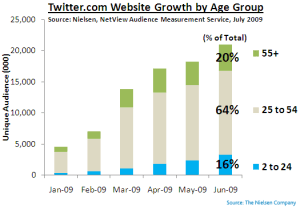twitter_by_age