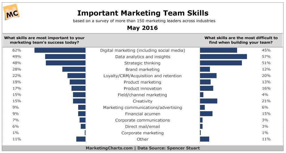 Important Marketing Team Skills May 2016