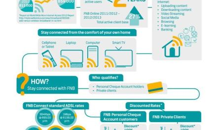FNB launches uncapped ADSL with up to 100% discounts