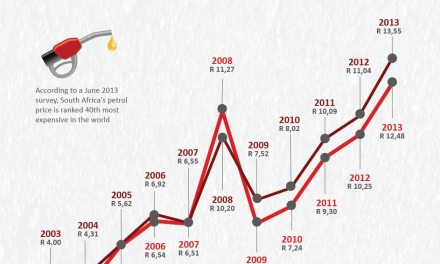 Petrol price in South Africa over the last 10 years – Infographic