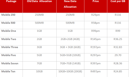 Afrihost Mobile Double Data is BACK!