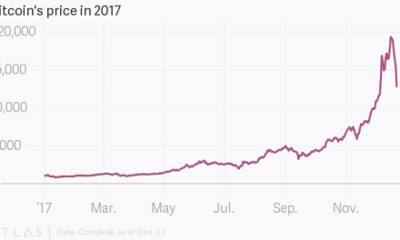 Investors receive wake-up call as Bitcoin plunges, losing approximately R60 000 of its value