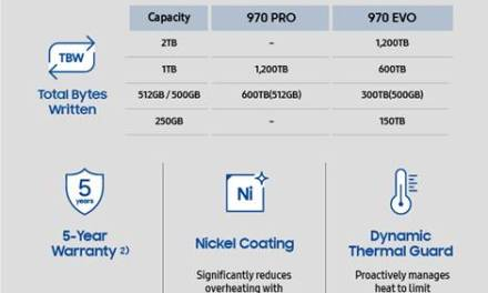 Samsung Electronics Sets New Performance Standards for NVMe SSDs with 970 PRO and EVO