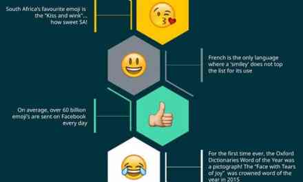 10 Reasons to Celebrate World Emoji Day