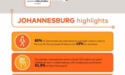 Johannesburg Remains Africa's Most Popular City – Mastercard Global Destination Cities Index