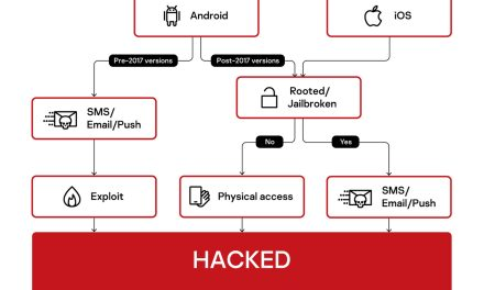 FinSpy strikes again: new versions for iOS and Android targeted surveillance revealed