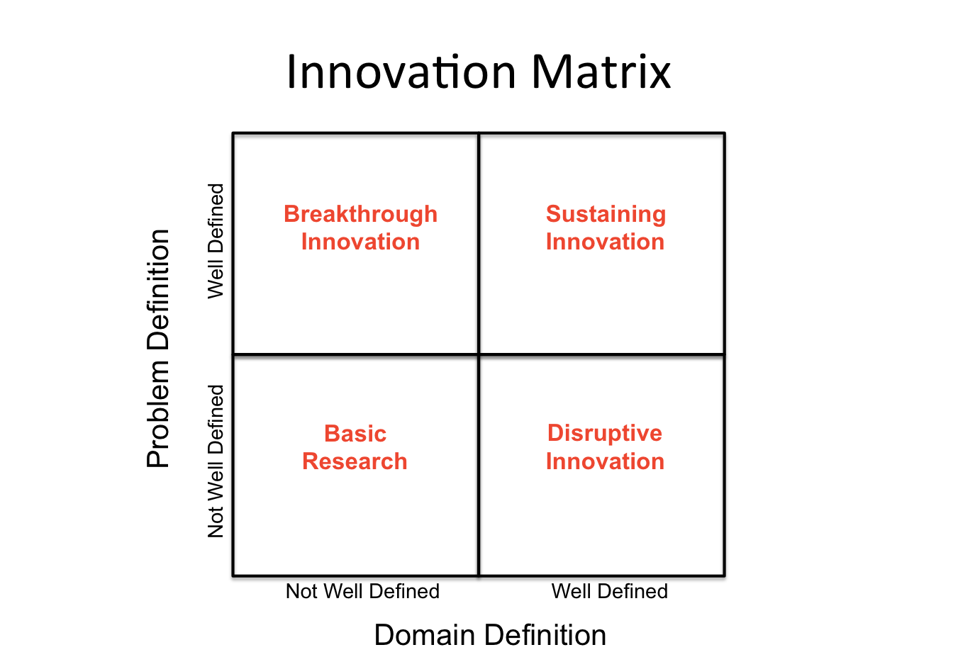 the difference between revolution and disruption | digital tonto