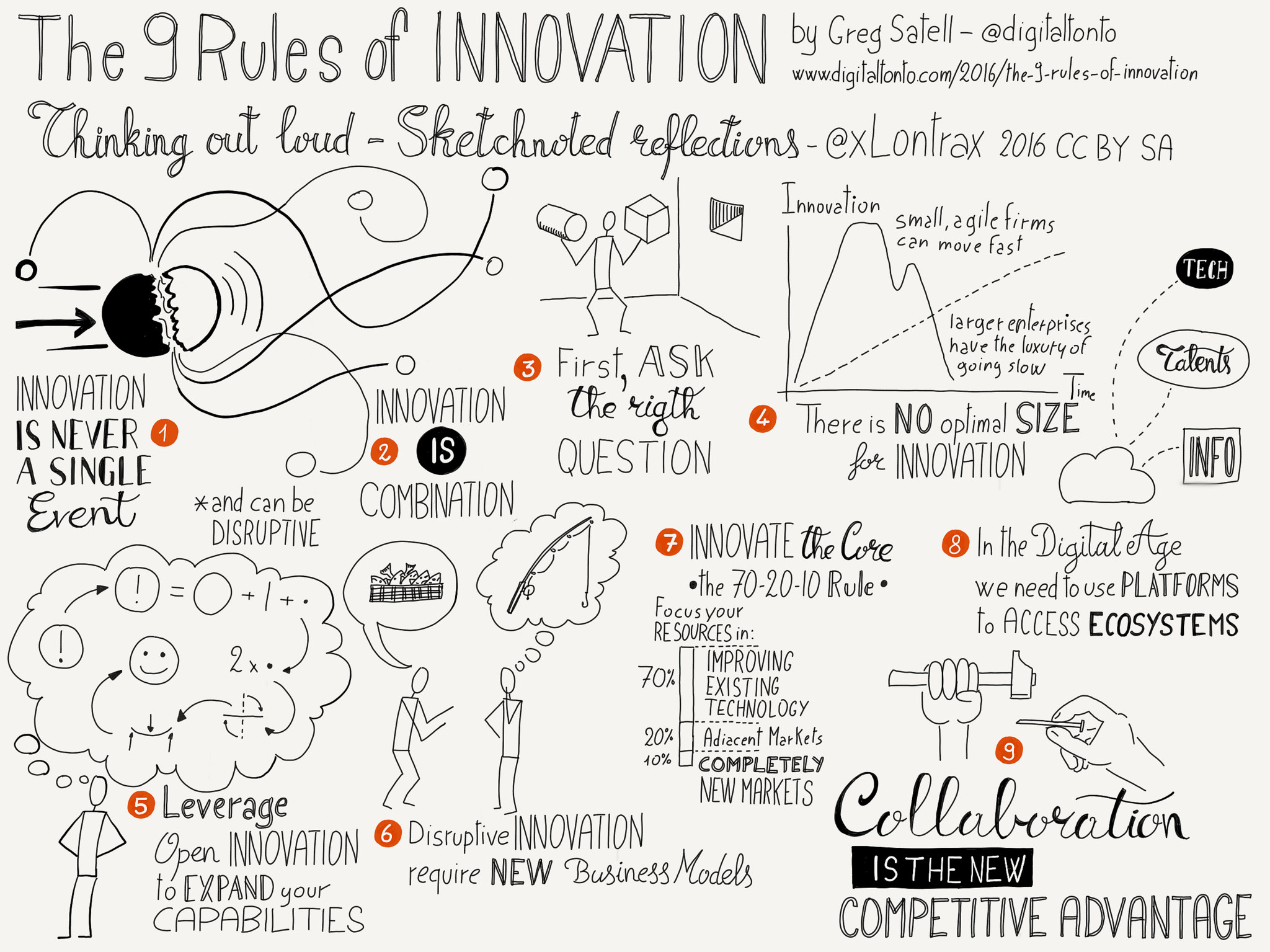 If You Want To Innovate, Learn These 9 Rules