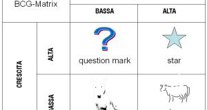 BCG-matrix.italian_