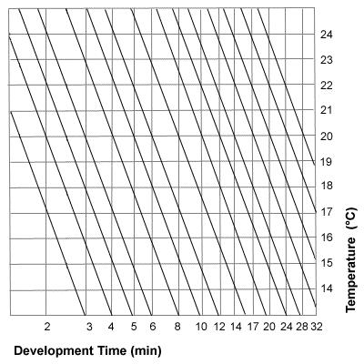 Massive Dev Chart Film Development, Film Developing Database