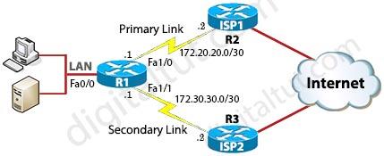 IP_SLA_reachability.jpg