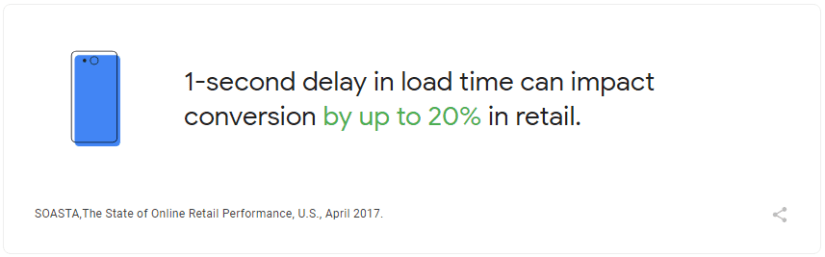 Impact of Load Time on Conversion