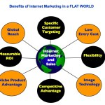 How To Use Internet Marketing To Your Advantage