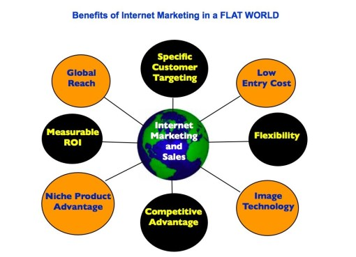 Top 10 Advantages Of Internet Marketing