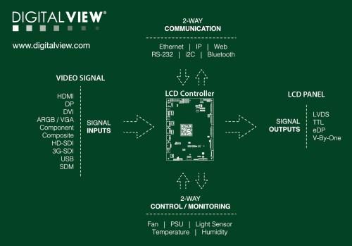 Digital View LCD controller diagram