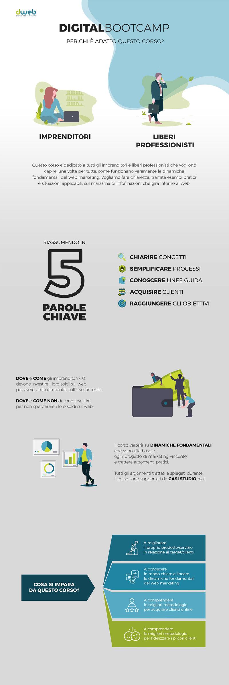 infografica digital bootcamp