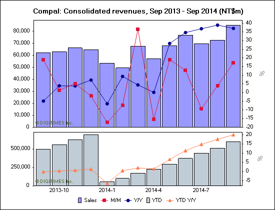 Compal: Consolidated revenues, Sep 2013 - Sep 2014 (NT$m)