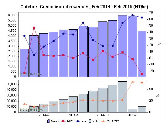 Catcher: Consolidated revenues, Feb 2014 - Feb 2015 (NT$m)