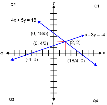 Simultaneous Solving a System of Equations