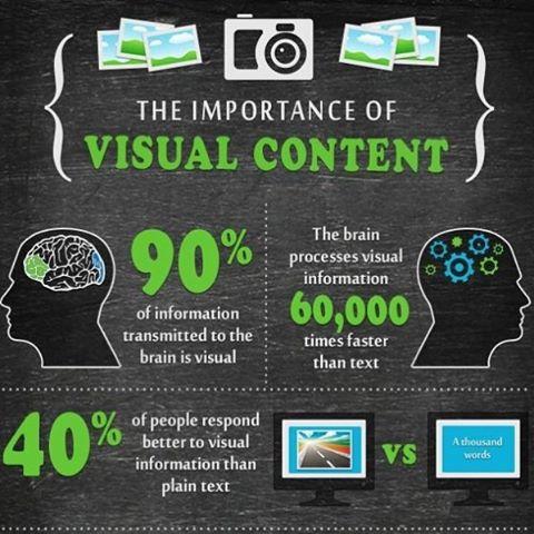 Infograaf, infograafikud, visuaal