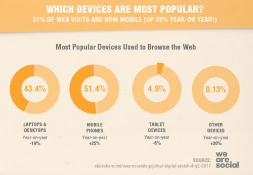 Seadmete kasutamise populaarsus. Allikas: SmartInsight