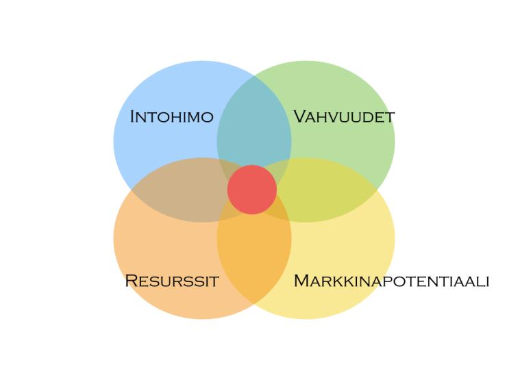Sweet spot = intohimo + vahvuudet + resurssit + markkinapotentiaali