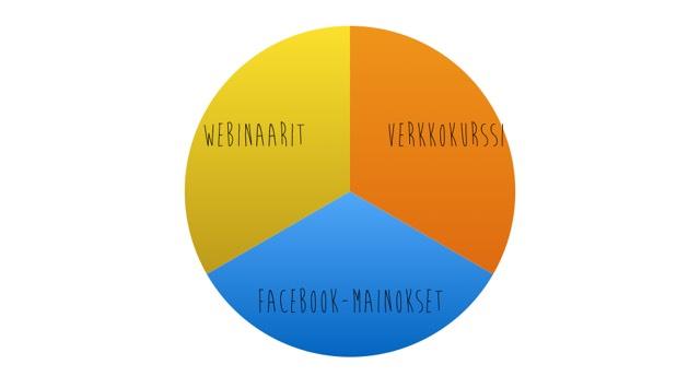 Verkkokurssi webinaari facebook