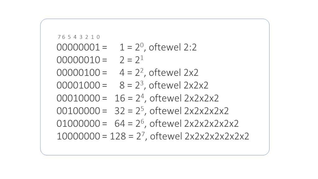 Elektronica Binaire notatie