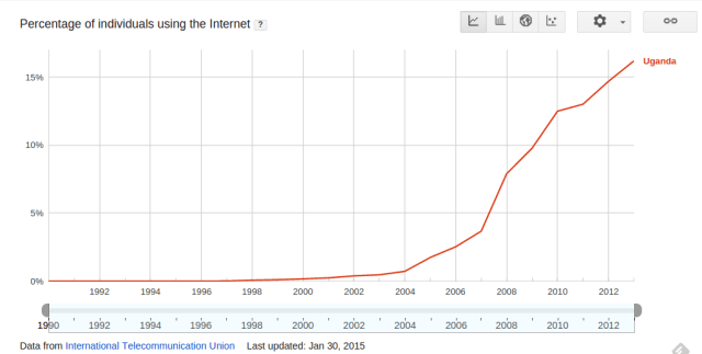 Percentage of individuals using the Internet in Uganda