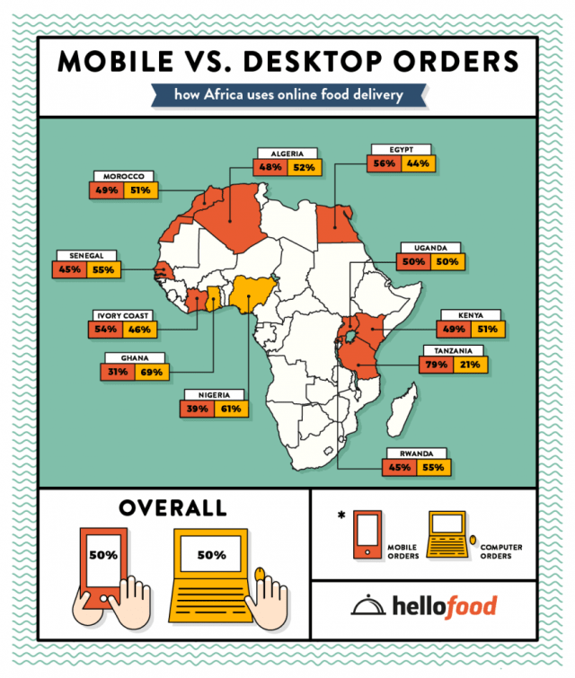 Hellofood Mobile Vs Desktop orders Infographic