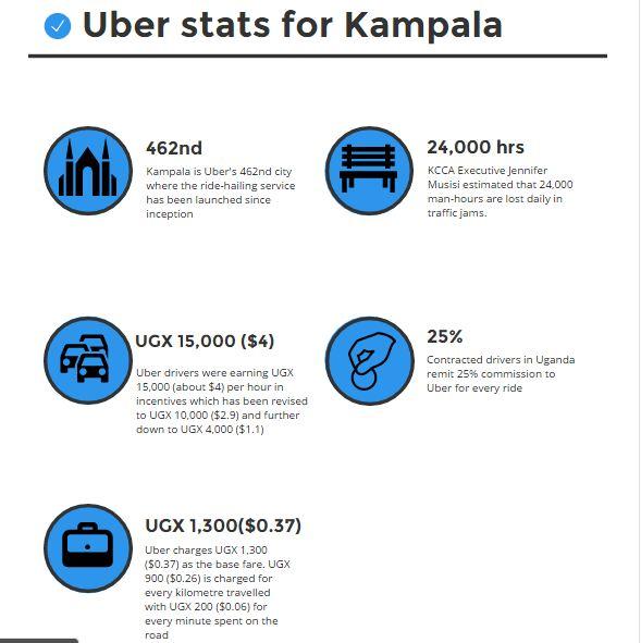 uber-stats-kampala