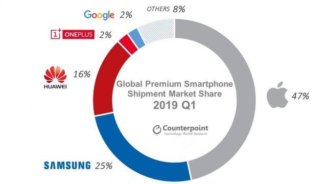 Q1 premium smartphone share