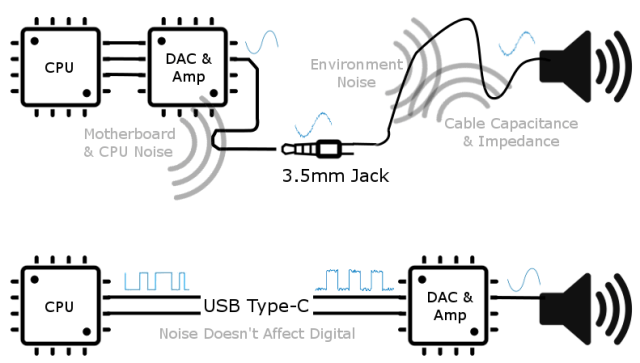 3.5mm headphone jack vs USB-C audio vs Bluetooth Audio