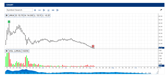 Jumia Share Price fall
