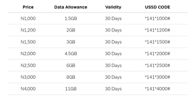 Airtel increased data bundles