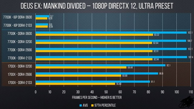 RAM Frequency vs Intel CPU