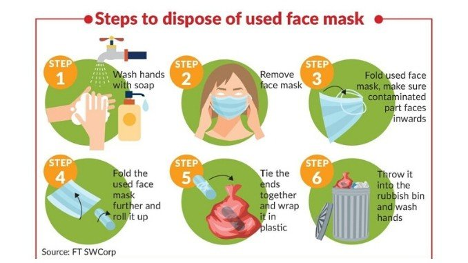 Fight-against-COVID-19-wont-succeed-if-used-masks-are-left-undisposed