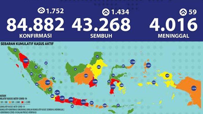 Update Korona RI 18 Juli 2020: Penambahan 1.752 Kasus Positif, 1.434 Pasien Sembuh