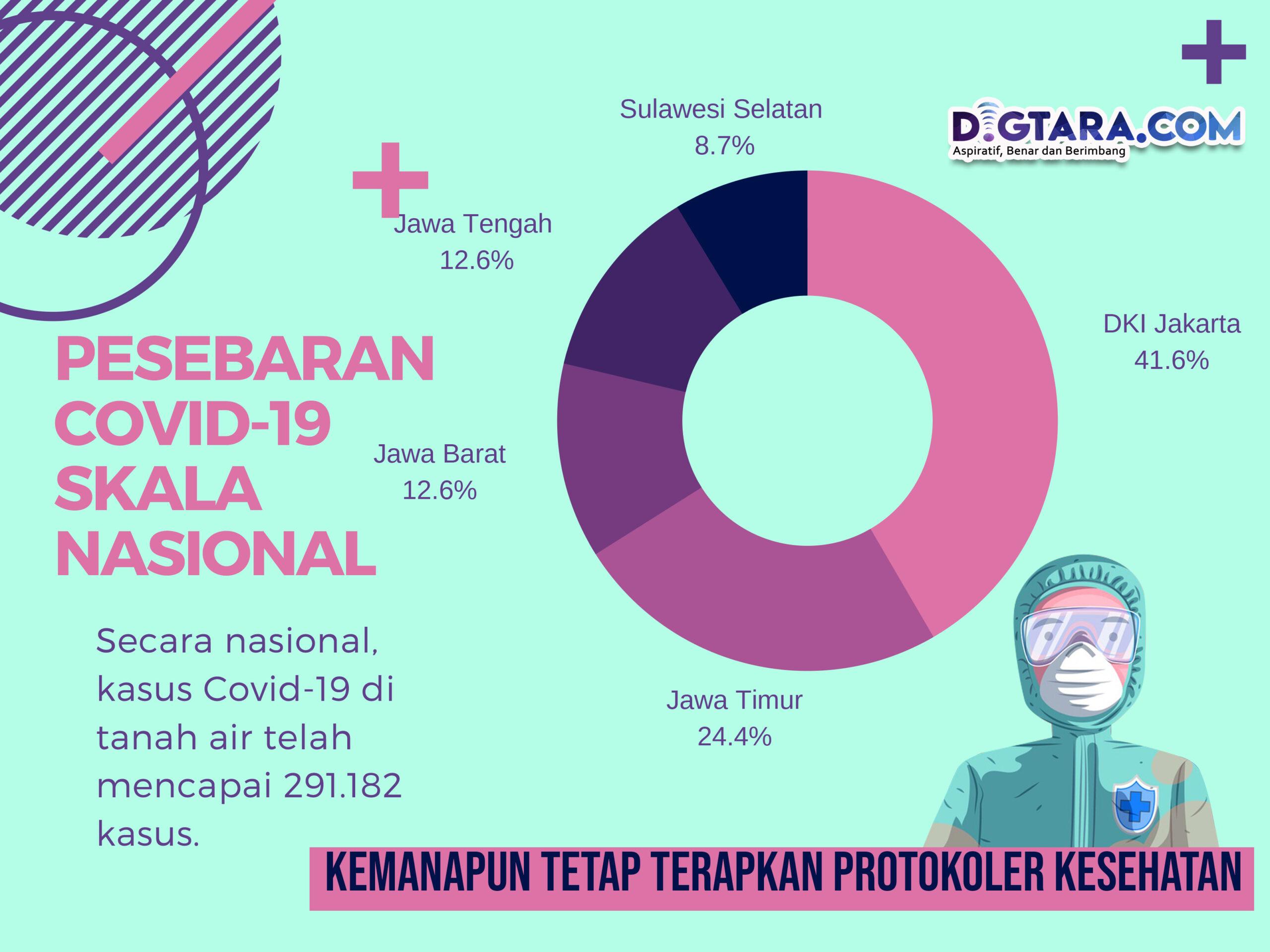 Infografis: Pesebaran Covid-19 Skala Nasional