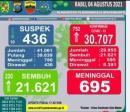 Positif Covid-19 di Medan Capai 752 Kasus per Hari, Wali KotaBobby: Covid itu Bukan Aib