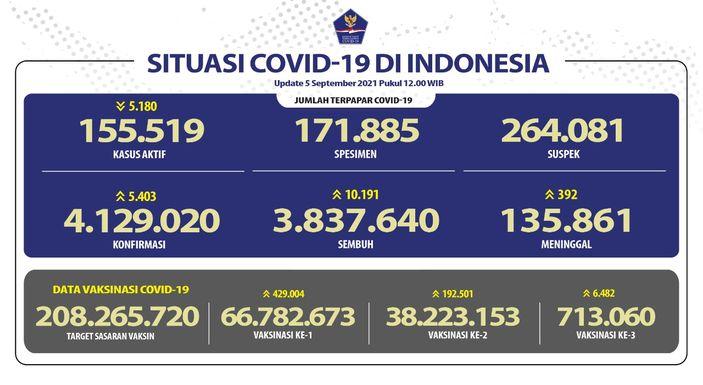Update Korona 5 September 2021: Positif Baru 5.403, Meninggal 392 Orang