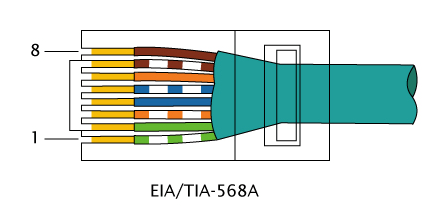 Rj11 To Cat5 Wiring Diagram Network Utp Rj45 Network Kablosu D 252 Z Veya Cross Nasıl
