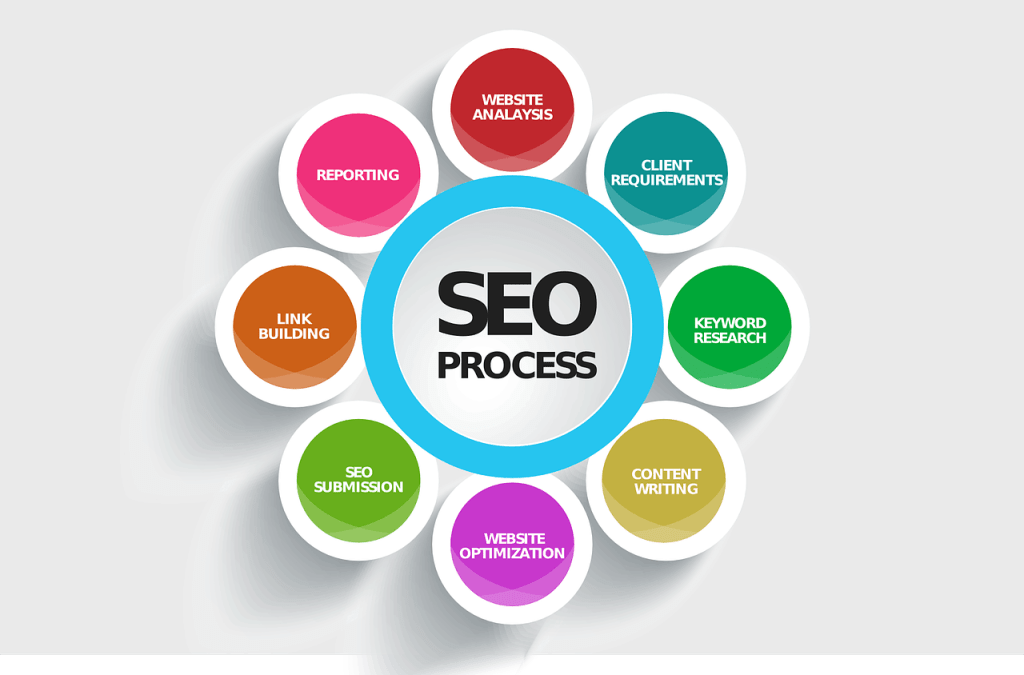 a graphic design about SEO - Difference Between SEO And SEM