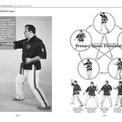 Martial Arts Diagram Redarc Wiring Dillman Karate Books 7